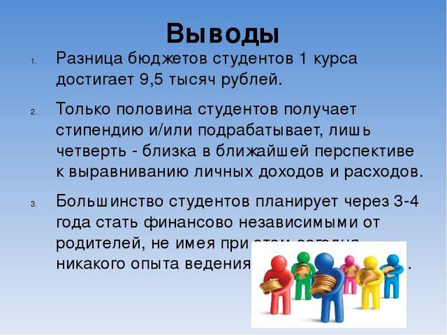 Выводы Разница бюджетов студентов 1 курса достигает 9,5 тысяч рублей. Только...