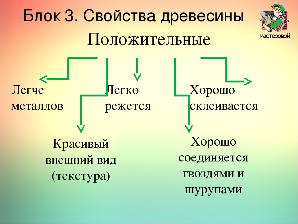 Положительные мастеровой Блок 3. Свойства древесины Легче металлов Легко реже...
