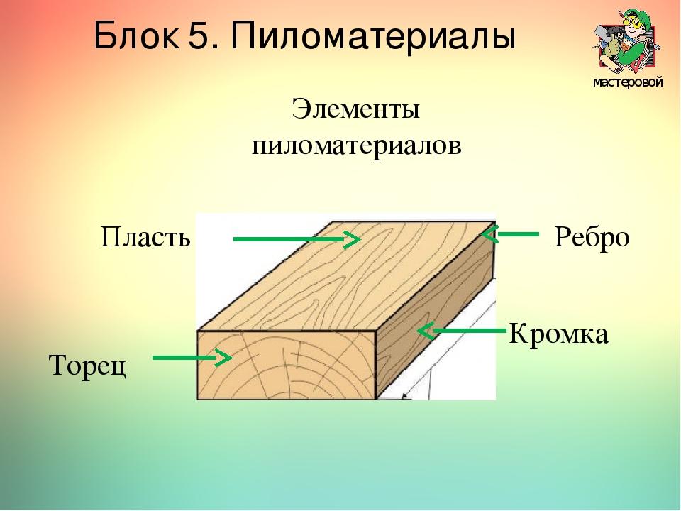 мастеровой Блок 5. Пиломатериалы Элементы пиломатериалов Торец Ребро Кромка...