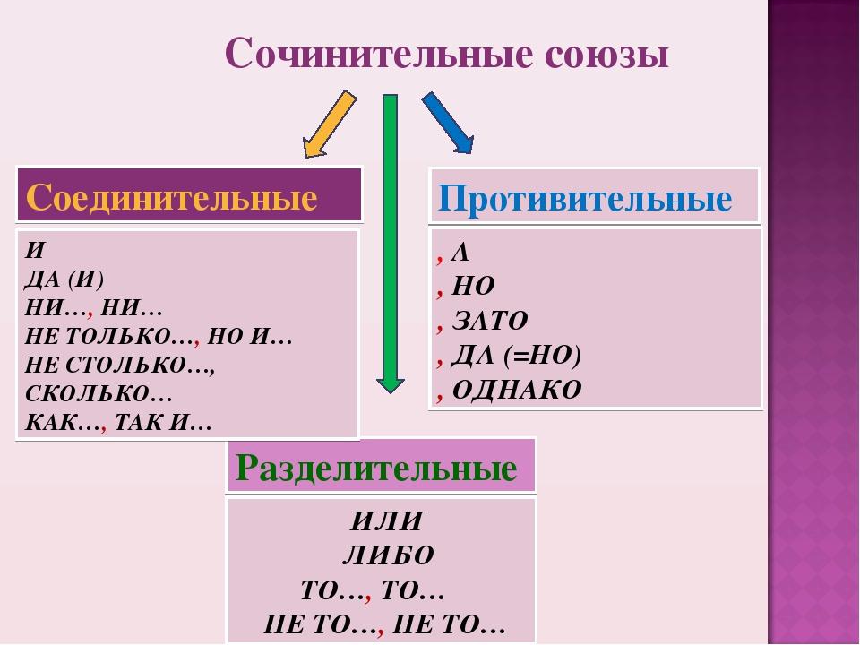 Соединительные Разделительные Противительные И ДА (И) НИ…, НИ… НЕ ТОЛЬКО…, НО...