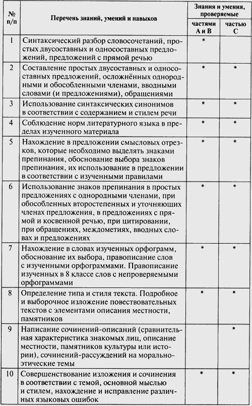 Контрольно-измерительные материалы по русскому языку 7 класс разумовский.м.м