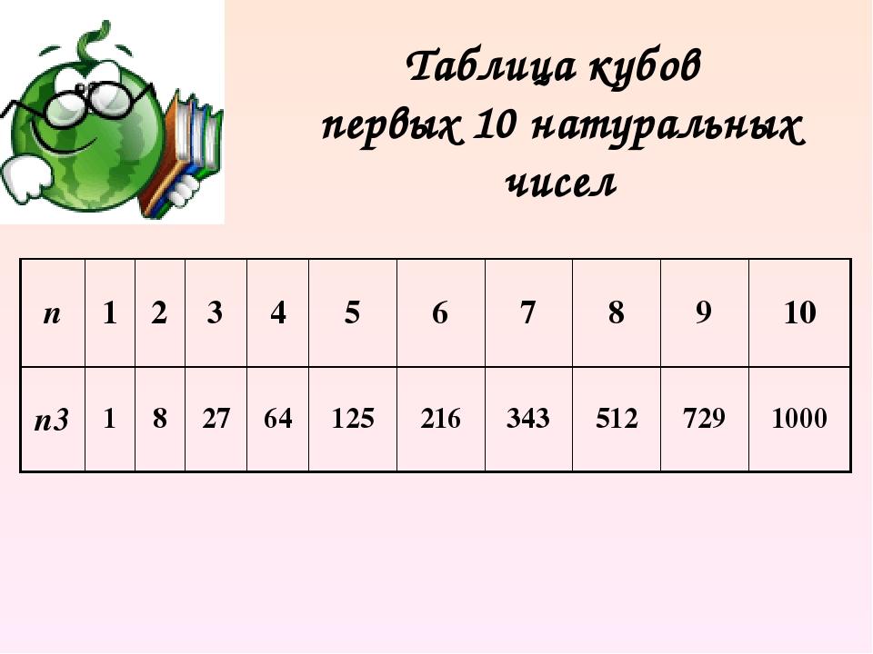 Картинки таблица кубов