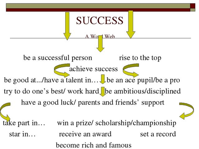 SUCCESS A Word Web be a successful person rise to the top achieve success be...