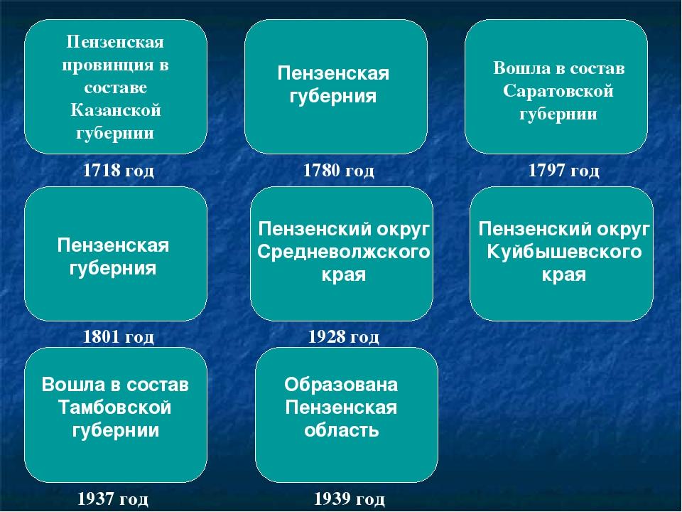 Пензенская провинция в составе Казанской губернии 1718 год Пензенская губерни...