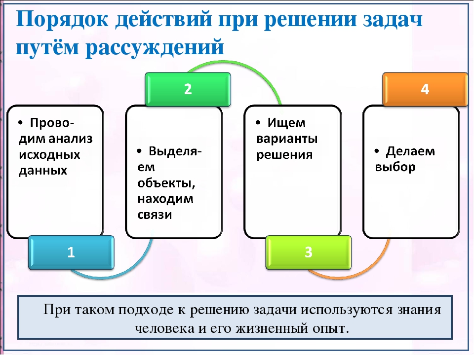 Порядок действий при решении задач путём рассуждений При таком подходе к реше...