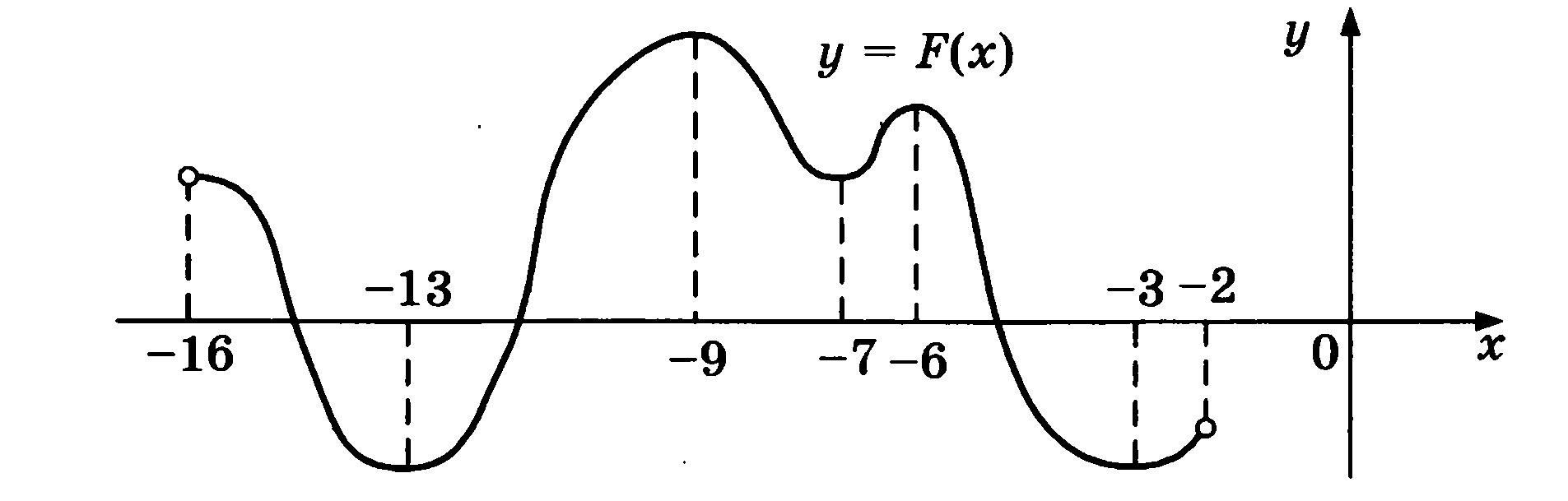 Итоговая контрольная работа по математике класс в формате ЕГЭ