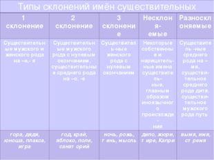 Типы склонений имён существительных 1 склонение 2 склонение 3 склонение Нескл