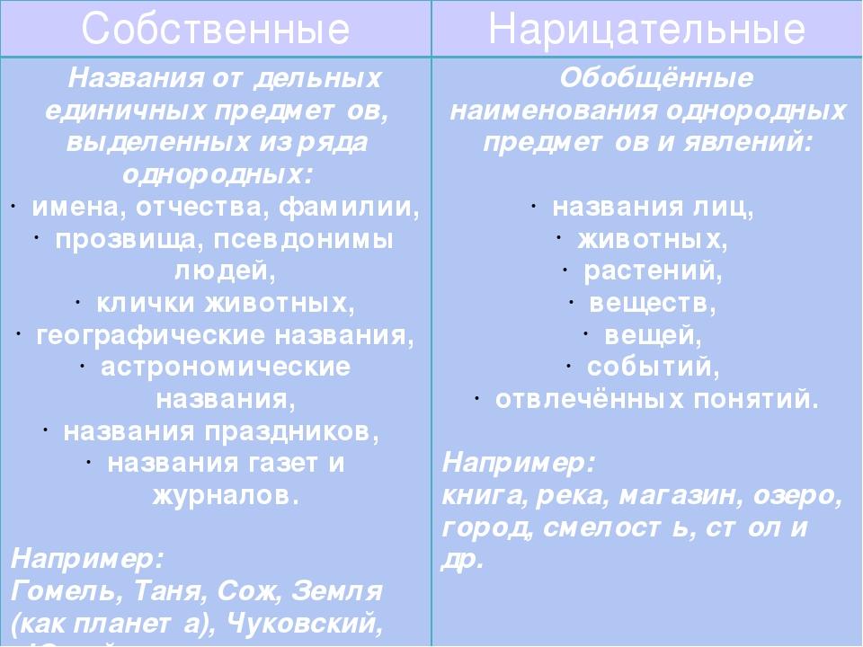 Собственные Нарицательные Названия отдельных единичных предметов, выделенныхи...