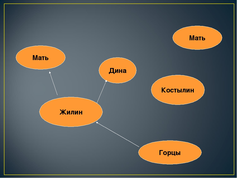 Жилин Костылин Горцы Мать Мать Дина