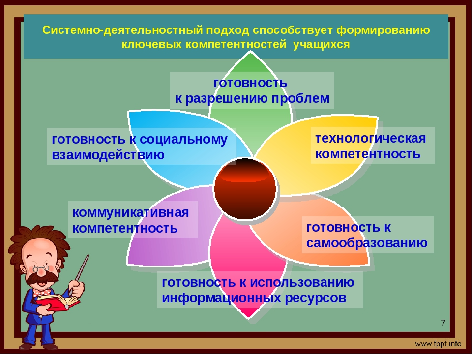 Использование информационно-технологических ресурсов учителем