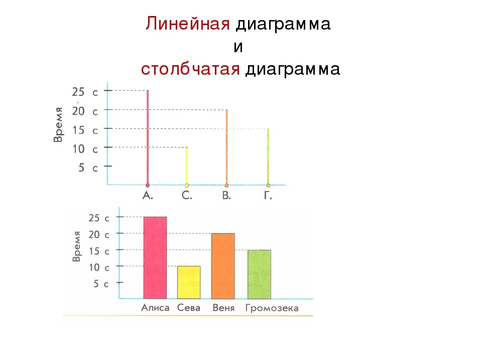 этом линейные диаграммы в картинках персонал качественный