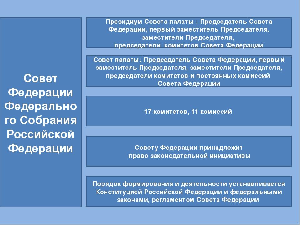 Должности в аппарате совета федерации
