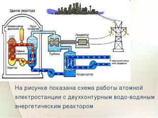 На рисунке показана схема работы атомной электростанции с двухконтурным водо
