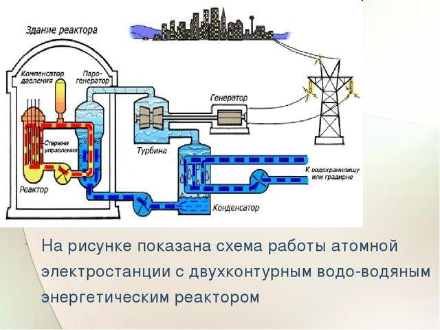 На рисунке показана схема работы атомной электростанции с двухконтурным водо...