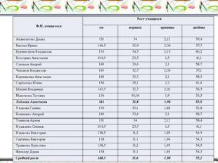 Ф.И. учащегося Рост учащихся см вершки аршины дюймы АкжигитоваДиана 151 34 2