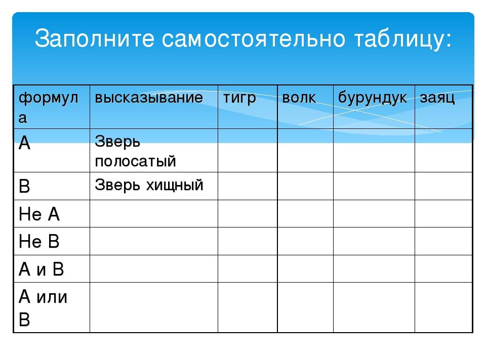 Заполните самостоятельно таблицу: формулавысказываниетигрволкбурундукзая...