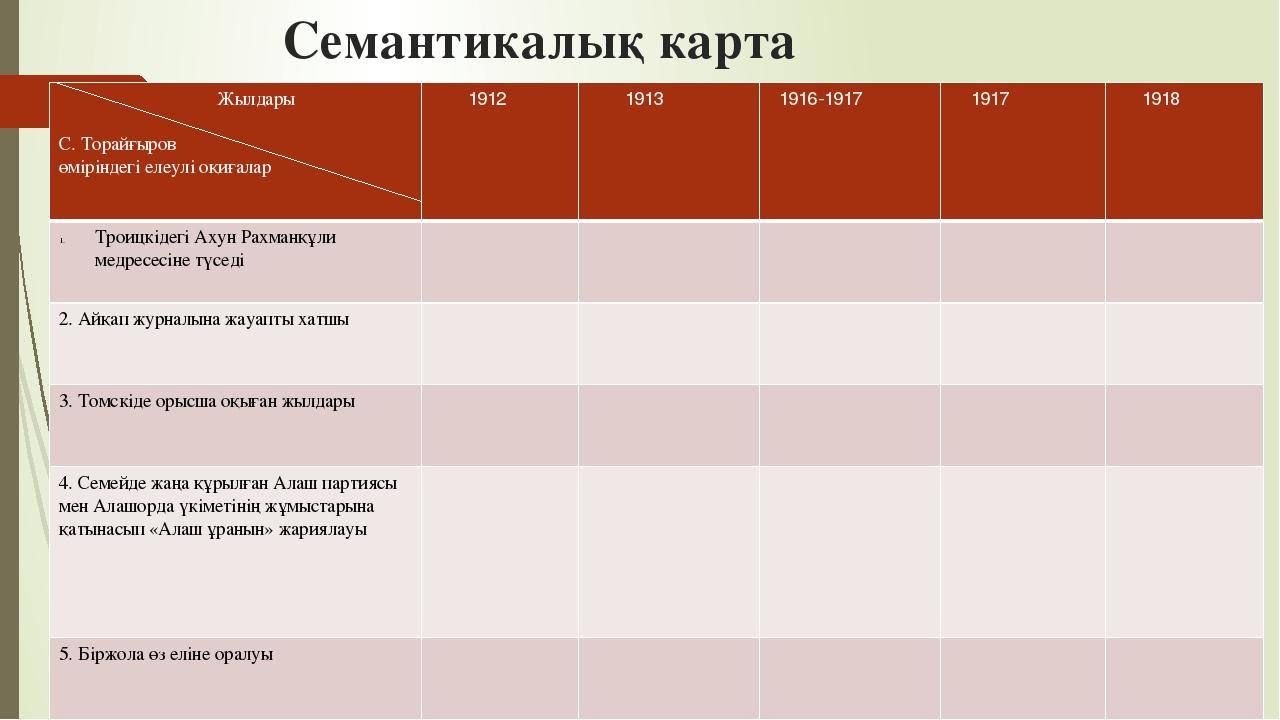 Семантикалық карта Жылдары С. Торайғыров өміріндегі елеулі оқиғалар 1912 1913...