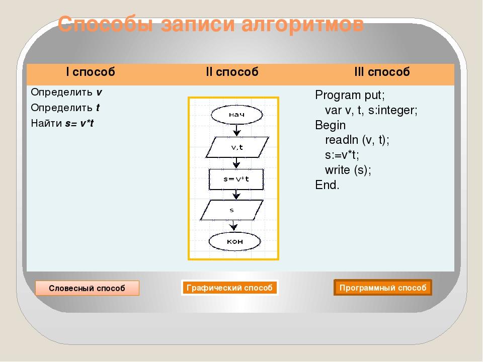 Способы записи алгоритмов Словесный способ Графический способ Программный спо...