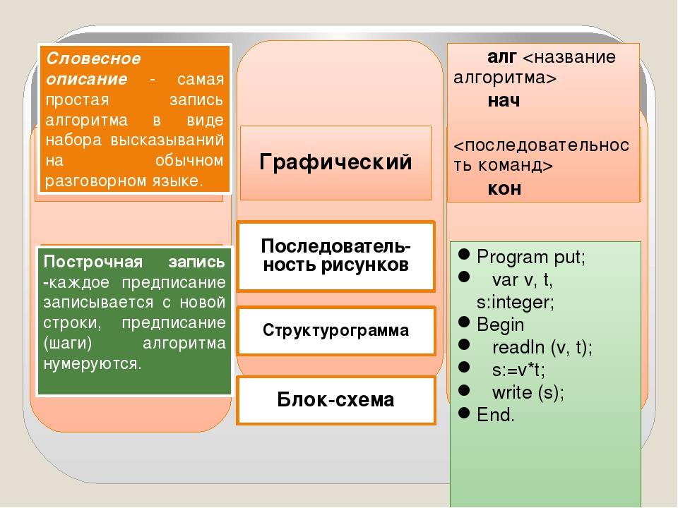 Словесный Графический На алгоритмических языках Словесное описание Построчна...