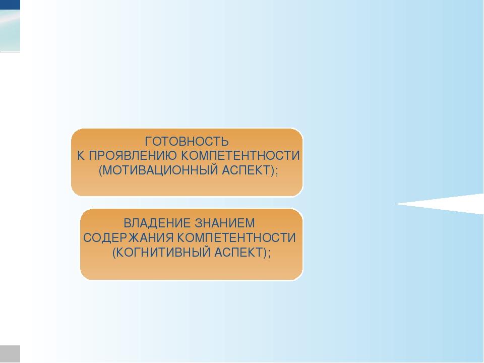 Характеристики компетентности ГОТОВНОСТЬ К ПРОЯВЛЕНИЮ КОМПЕТЕНТНОСТИ (МОТИВАЦ...