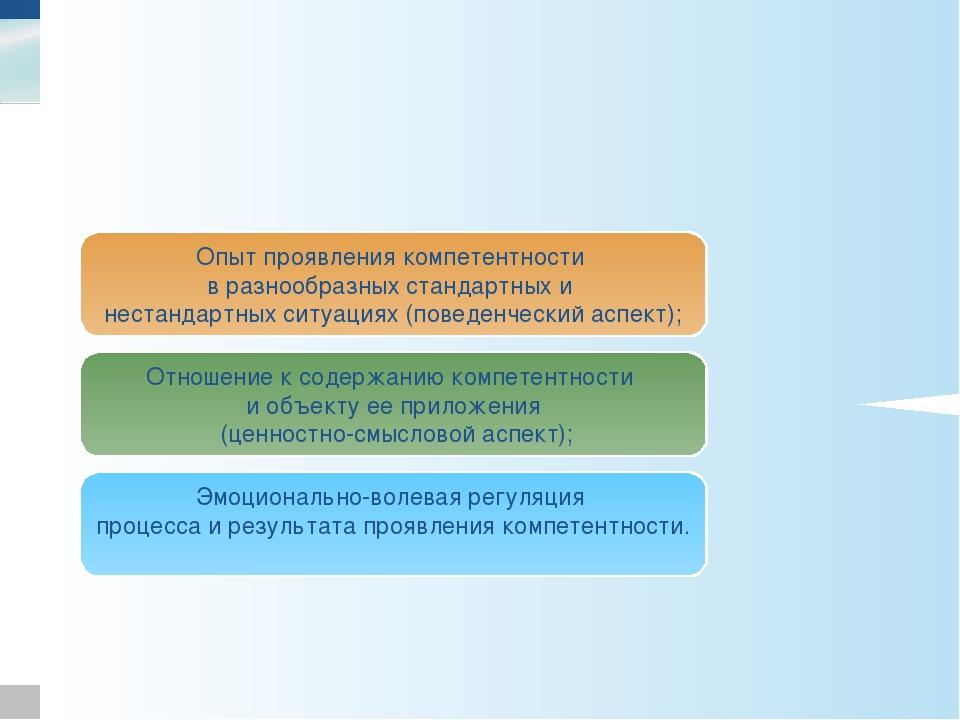Зимняя И.А. Характеристики компетентности Опыт проявления компетентности в ра...