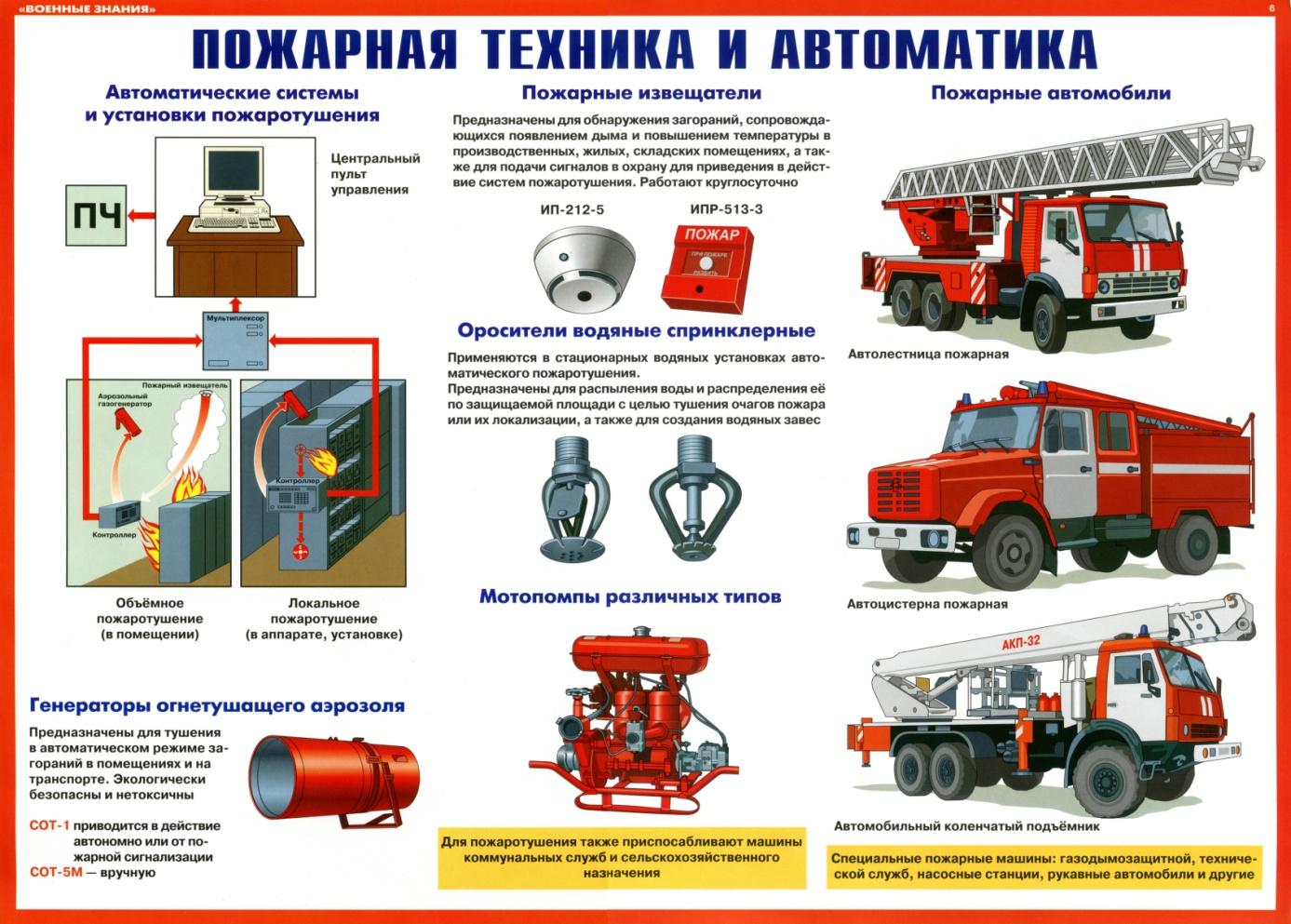 Реферат способы и средства тушения пожаров 2240