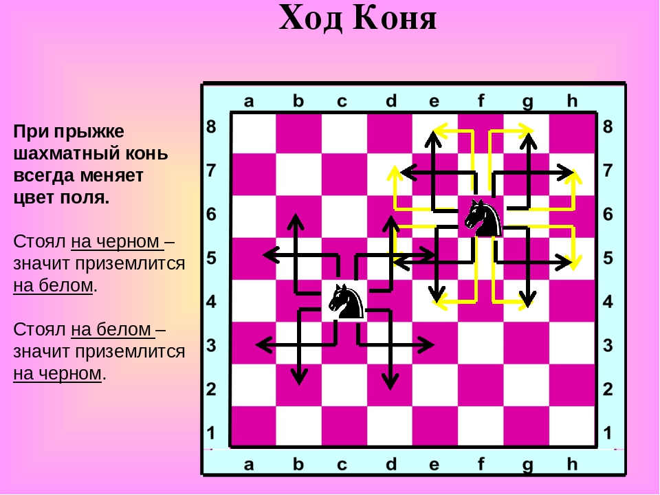 Ход Коня При прыжке шахматный конь всегда меняет цвет поля. Стоял на черном –...