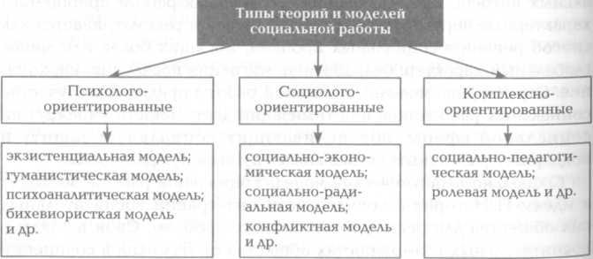 Типы теорий модели социальной работы девушка работ софия