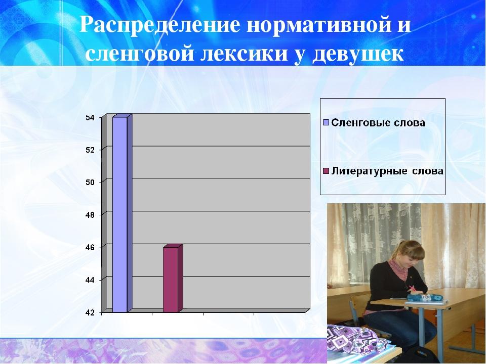 Распределение нормативной и сленговой лексики у девушек
