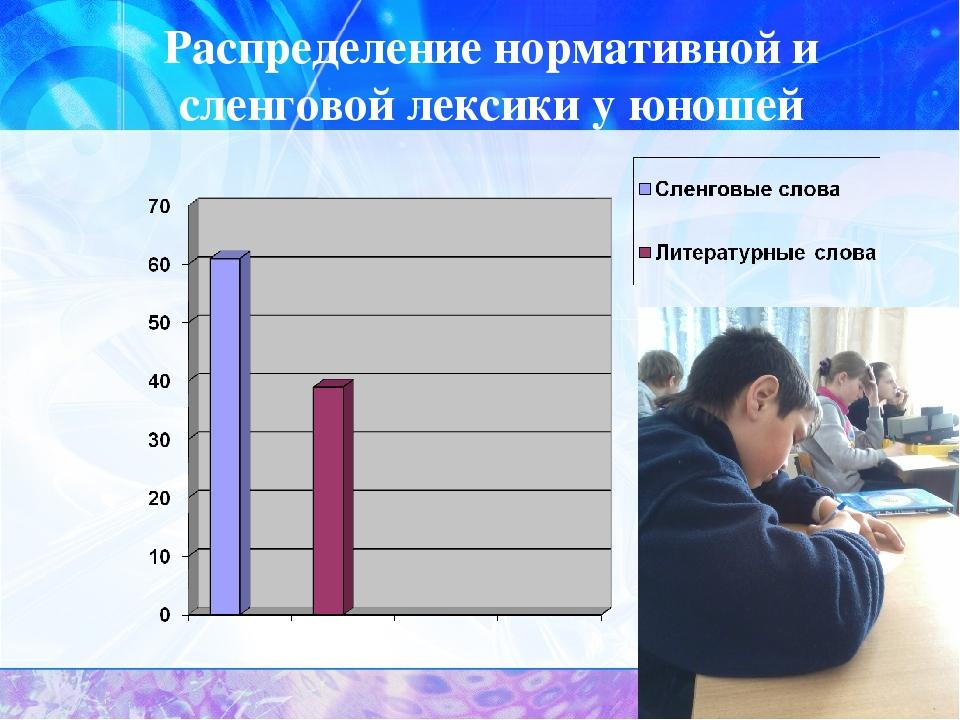 Распределение нормативной и сленговой лексики у юношей