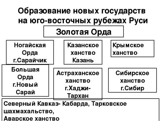 Гдз Русь И Золотая Орда