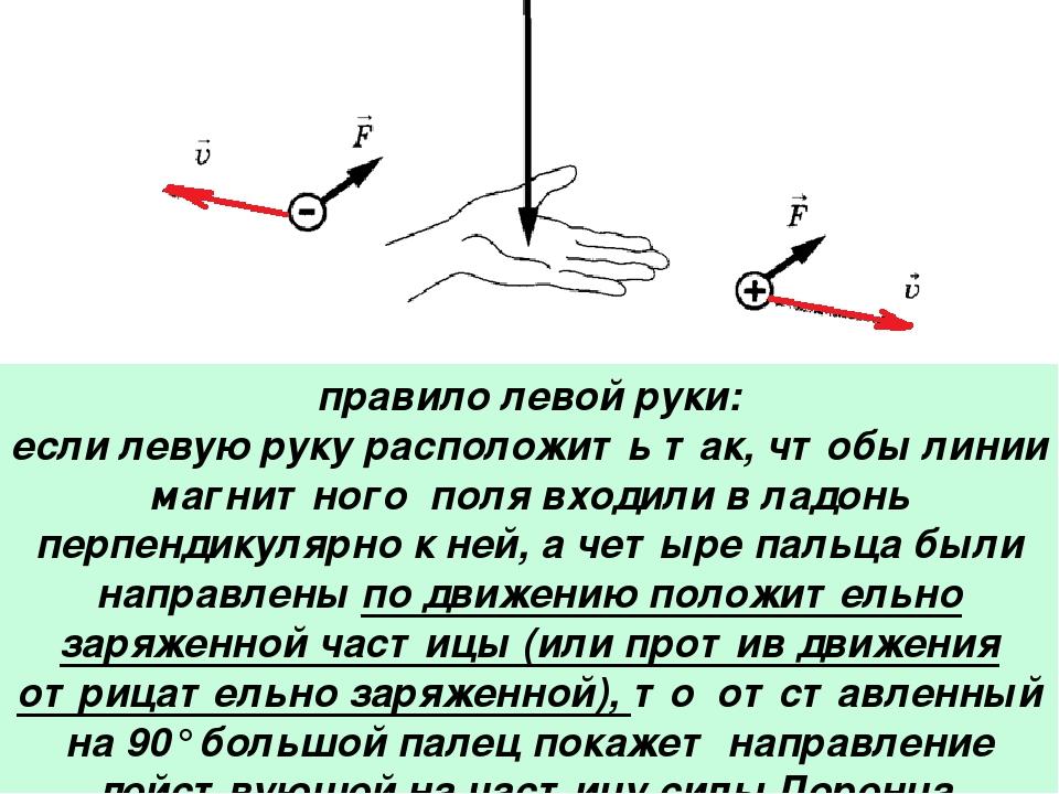 правило левой руки: если левую руку расположить так, чтобы линии магнитного п...