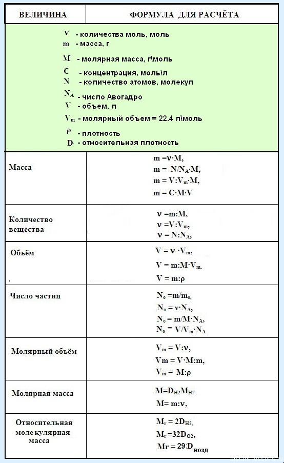 все определения по химии за 8 класс