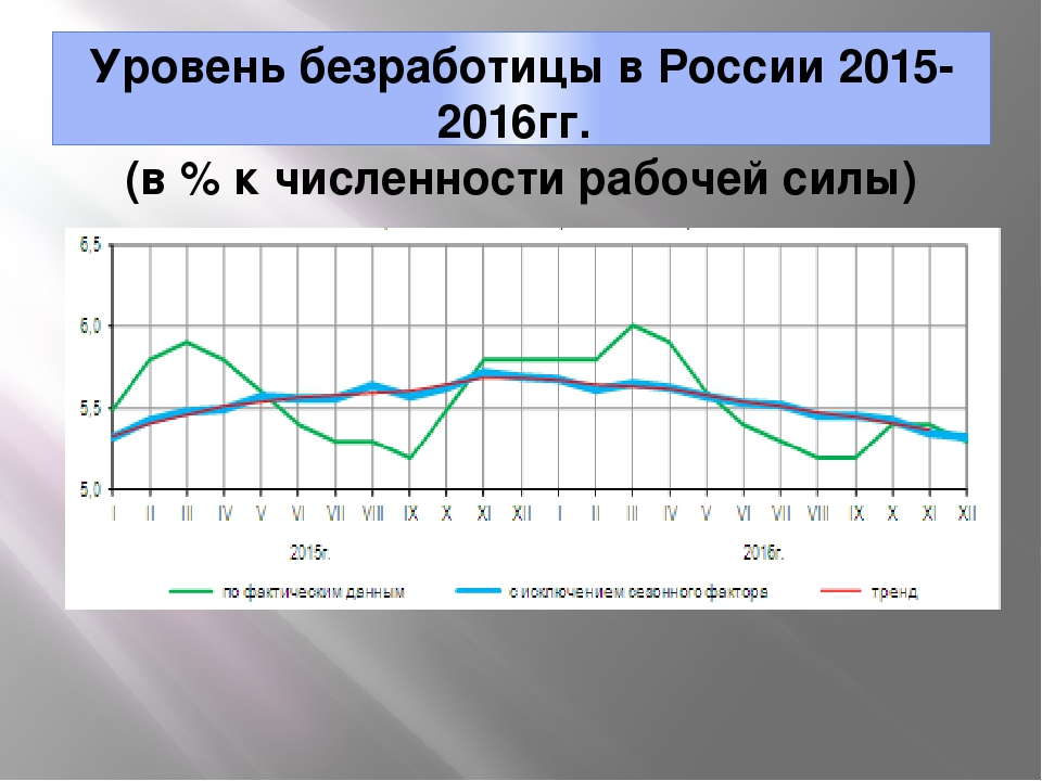 Какой уровень безработицы будет в России в 2018 году - прогноз