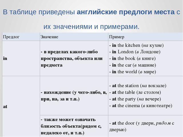 Презентация по грамматике английского языка на тему Предлоги  В таблице приведены английские предлоги места с их значениями и примерами Пр