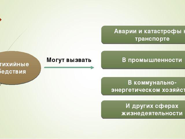 Аварии и катастрофы на транспорте И других сферах жизнедеятельности В промышл...