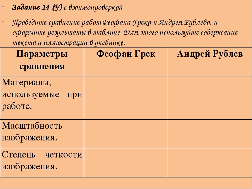 Задание 14 (У) с взаимопроверкой Проведите сравнение работ Феофана Грека и Ан...