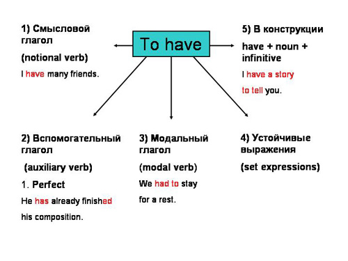 Инфинитив в английском языке формы и их употребление