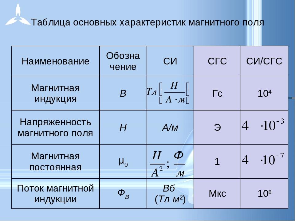 Таблица основных характеристик магнитного поля НаименованиеОбозна чениеСИ...