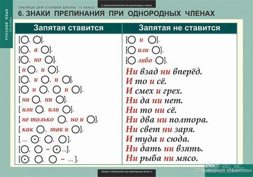 Русский язык схема запятые