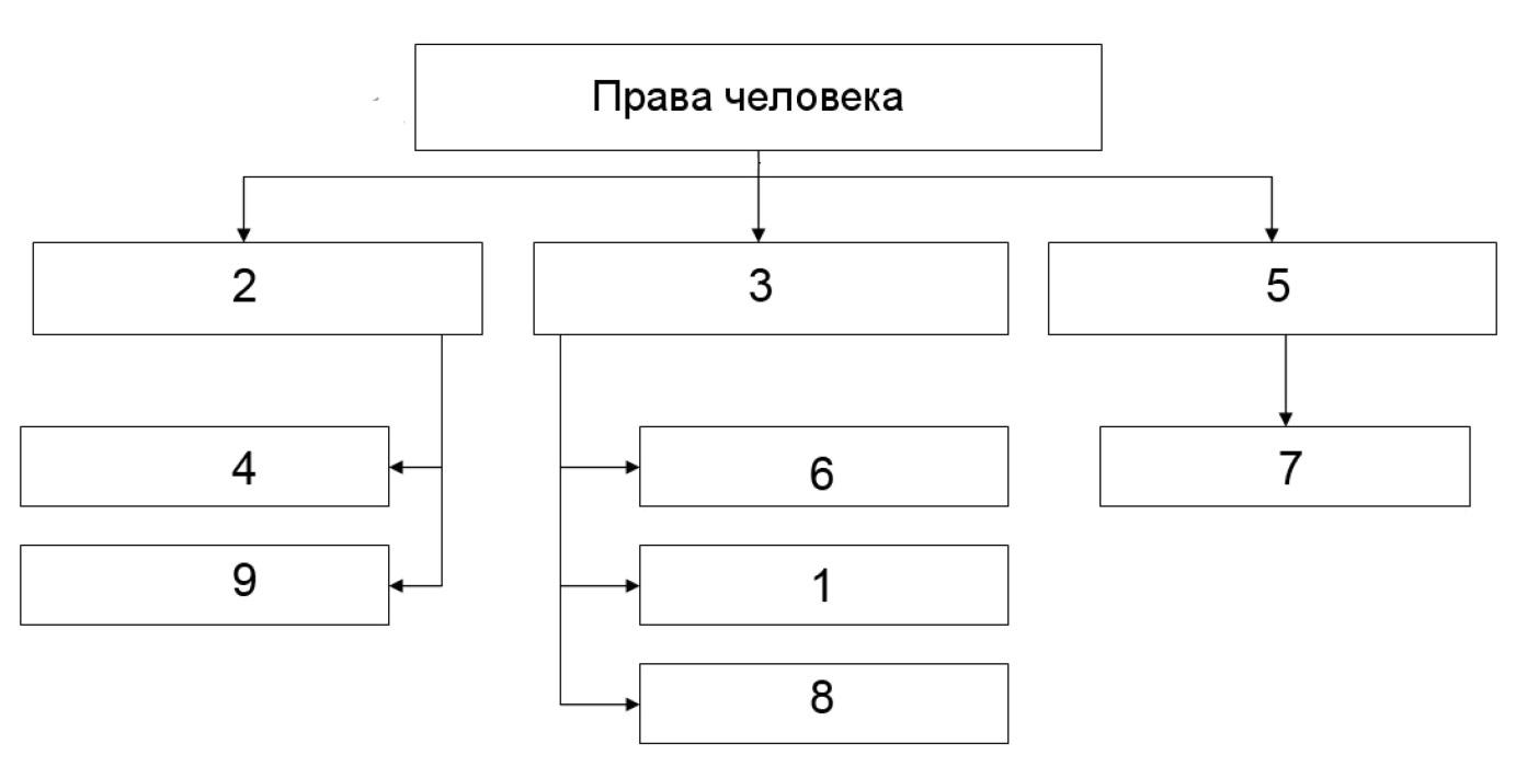 Олимпиада за 2018 год по обществознанию в челябинской области на 7 класс