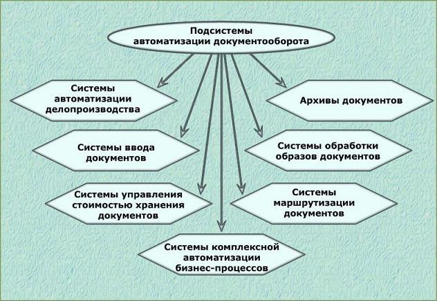 только удобно основы делопроизводства и документооборота основные определения правило