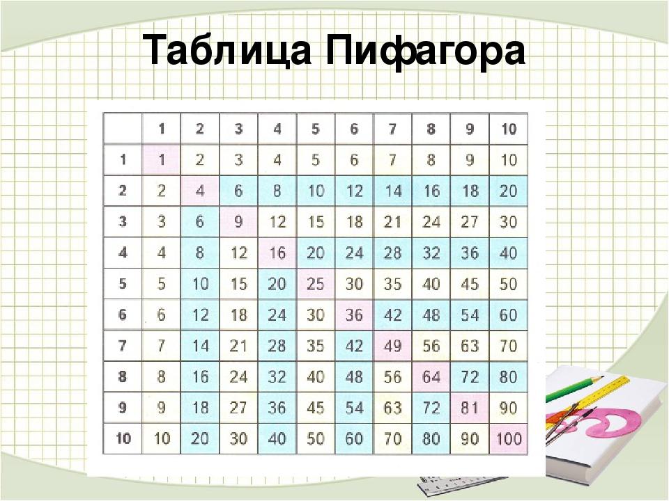 пифагор таблица умножения картинки свою очередь