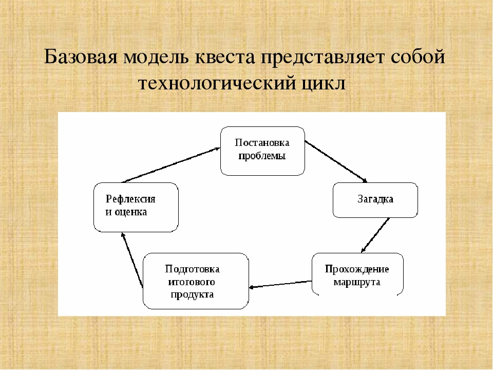 Базовая модель квеста представляет собой технологический цикл