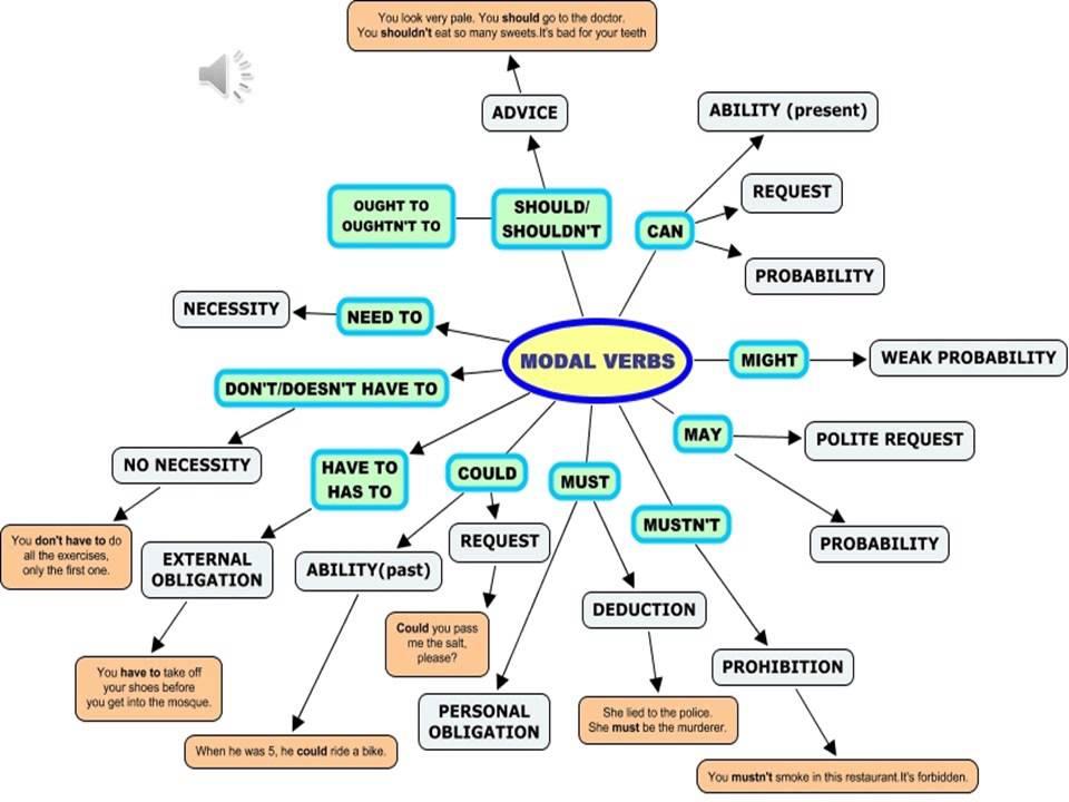 modal verb Tłumaczenie słowa 'modal verb' i wiele innych tłumaczeń na polski - darmowy słownik angielsko-polski.