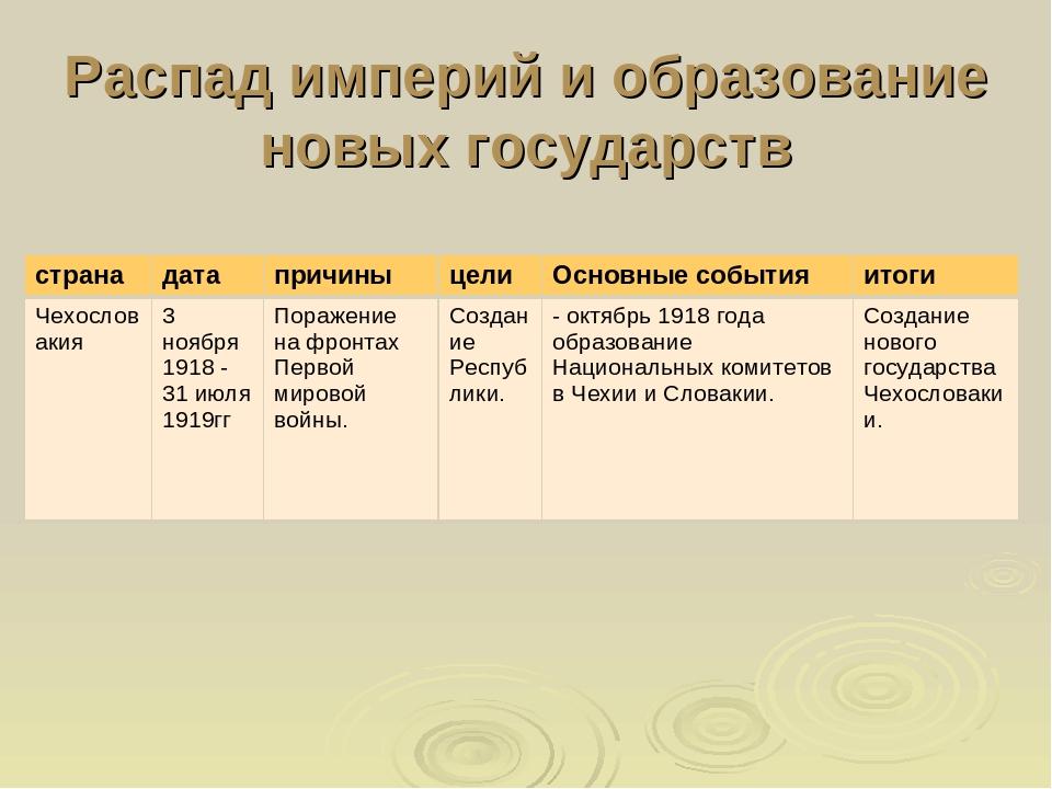 Таблица по истории на тему образование национальных государств в европе центр европейского делового образования волгоград