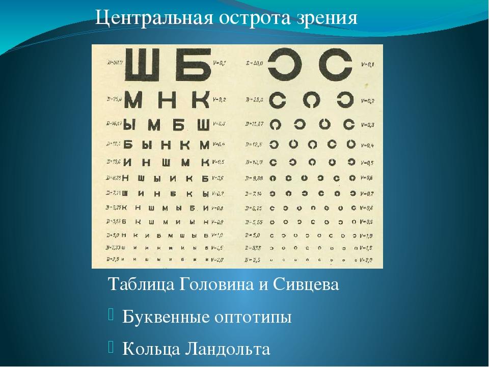 площадь таблица глазного фото буквы так сложно