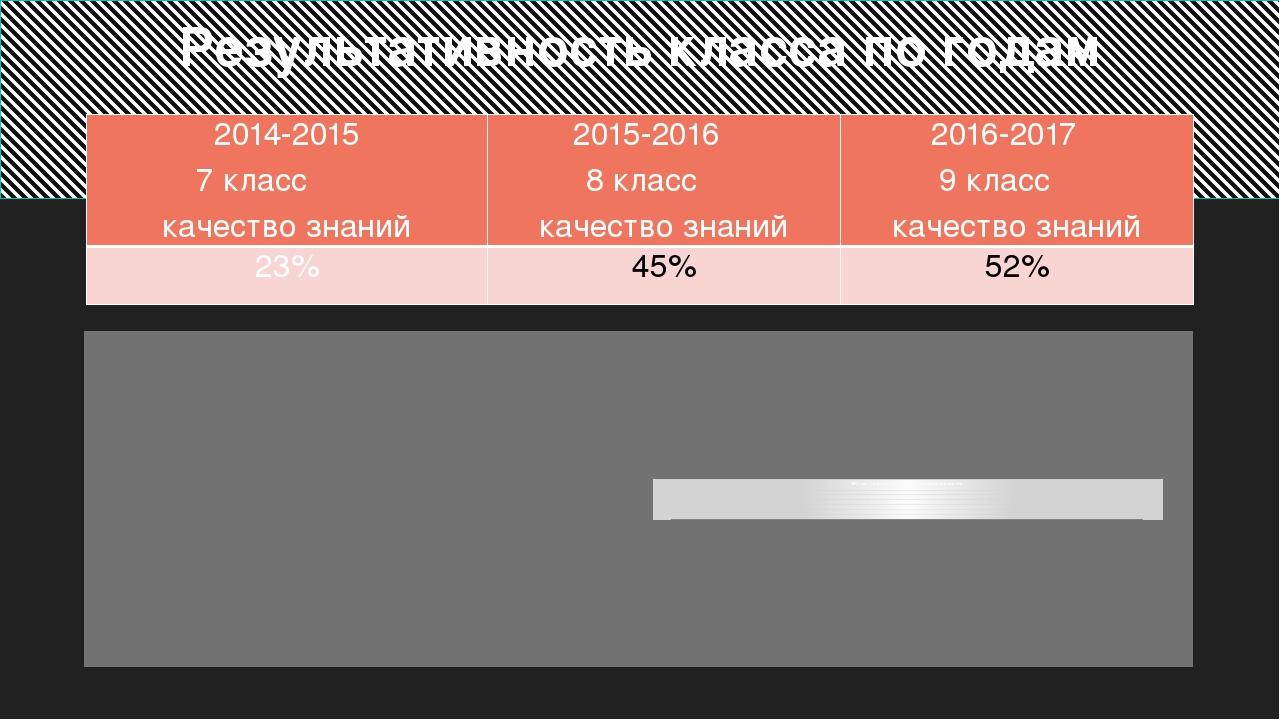 Результативность класса по годам 2014-2015 7 класс качество знаний 2015-2016...