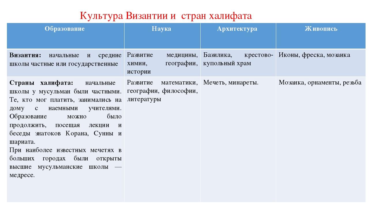 Образование в западной европе византии арабском халифате таблица лыжные курорты в словакии