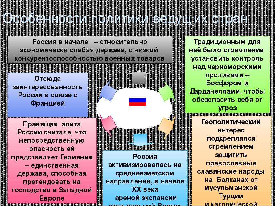 Россия Особенности политики ведущих стран Россия в начале – относительно эко...